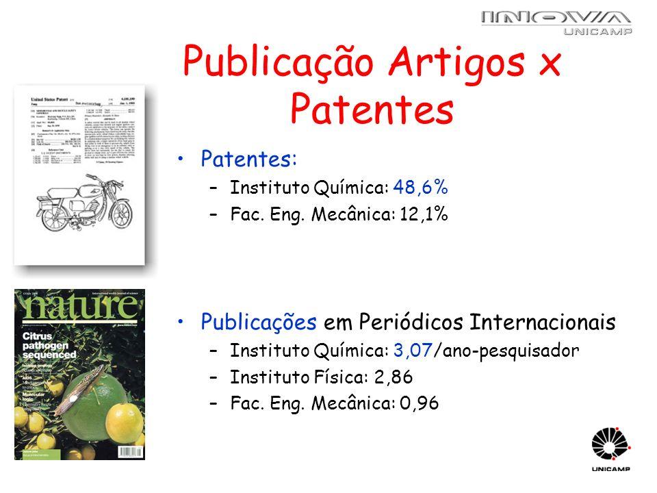 Publicação Artigos x Patentes Patentes: –Instituto Química: 48,6% –Fac. Eng. Mecânica: 12,1% Publicações em Periódicos Internacionais –Instituto Quími