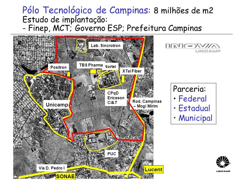 Unicamp Lab. Síncrotron CPqD Ericsson Ci&T Via D. Pedro I Rod. Campinas – Mogi Mirim PUC Nortel Positron XTal Fiber TBS Pharma Lucent SONAE Pólo Tecno