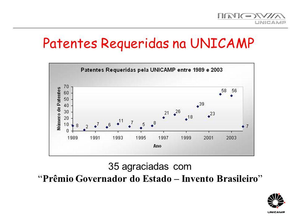 Diretoria de Propriedade Intelectual 1989 a 2003: –276 patentes depositadas, –49 concedidas no Brasil, –7 licenciadas (~ 1 milhão reais em 8 anos) Banco de patentes (organização e seleção) –publicado na Internet (jan04) Média de mais de 4 patentes por mes Licenciamento de 1 contrato por mes