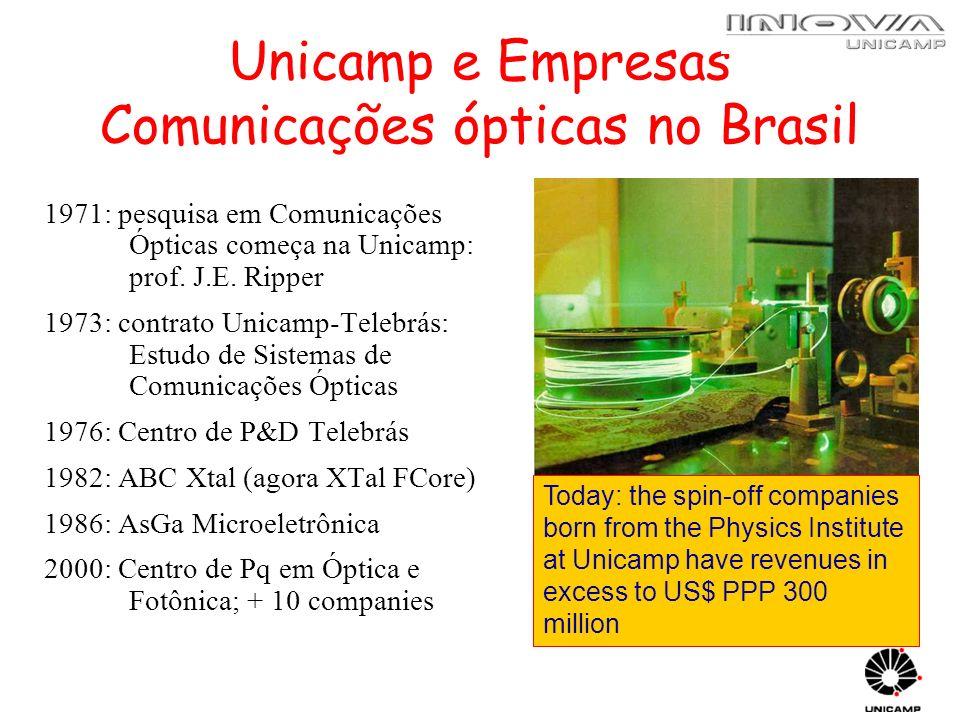 Unicamp e Empresas Comunicações ópticas no Brasil 1971: pesquisa em Comunicações Ópticas começa na Unicamp: prof. J.E. Ripper 1973: contrato Unicamp-T