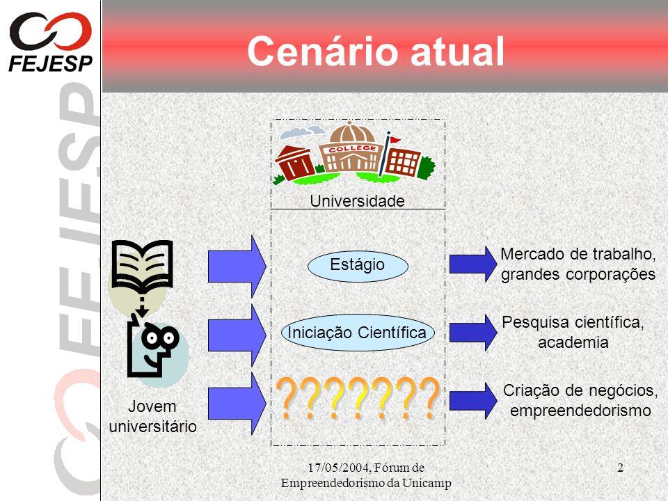 17/05/2004, Fórum de Empreendedorismo da Unicamp 3 Motivação do projeto Somos 6º país mais emprendedor do mundo (GEM 2003) De 1995 a 2000, 96% dos empregos foram gerados por empresas com no máximo 100 empregados (SEBRAE) Desemprego atinge 13% da PEA (IBGE) Somos 6º pior lugar para se abrir empresa (Banco Mundial) De cada 10 empresas abertas no Brasil, apenas 4 sobrevivem após 5 anos (SEBRAE) Desemprego atinge 24,4% dos jovens com idade entre 18 e 24 anos (IBGE)
