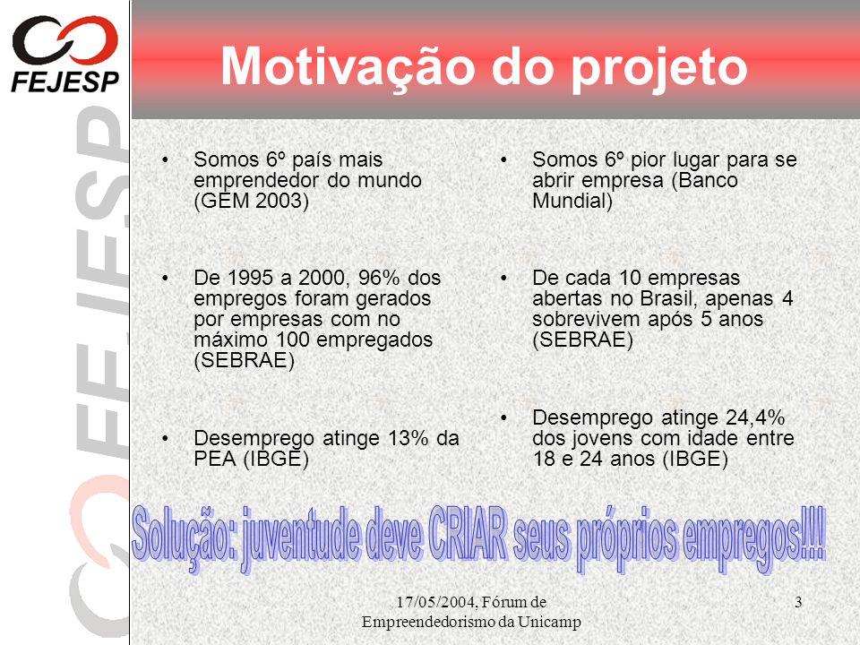 17/05/2004, Fórum de Empreendedorismo da Unicamp 3 Motivação do projeto Somos 6º país mais emprendedor do mundo (GEM 2003) De 1995 a 2000, 96% dos emp