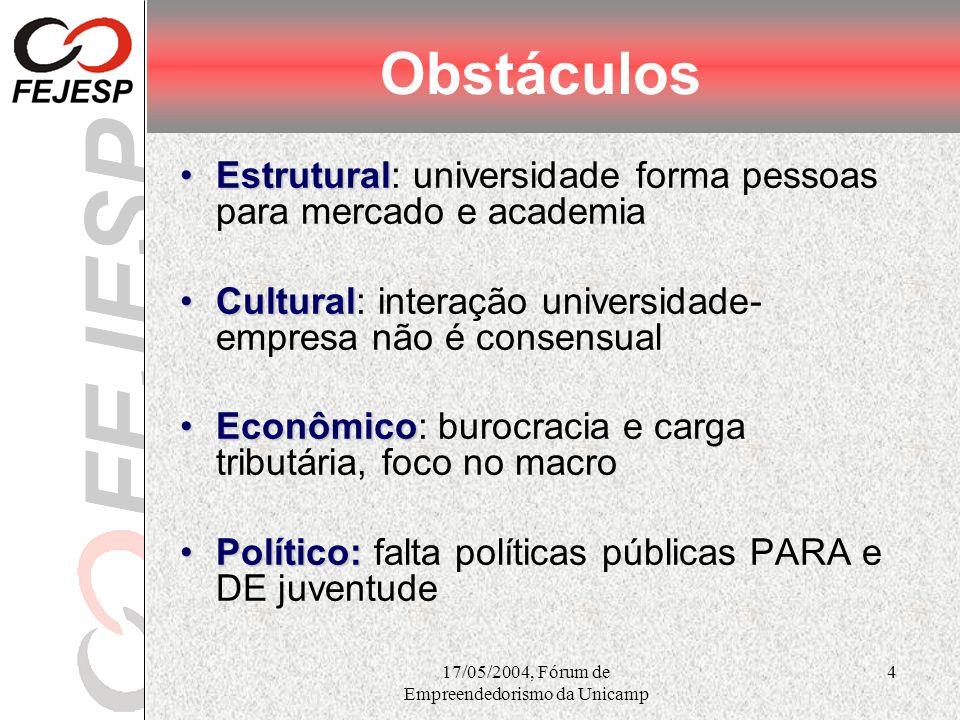 17/05/2004, Fórum de Empreendedorismo da Unicamp 4 Obstáculos EstruturalEstrutural: universidade forma pessoas para mercado e academia CulturalCultura