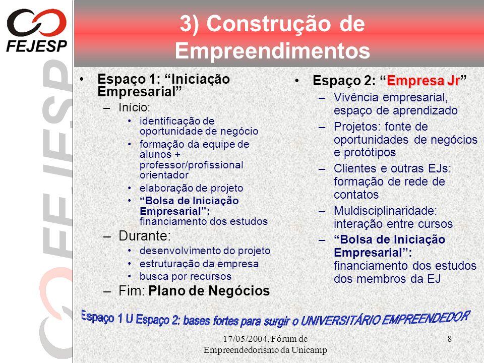 17/05/2004, Fórum de Empreendedorismo da Unicamp 8 3) Construção de Empreendimentos Espaço 1: Iniciação Empresarial –Início: identificação de oportuni