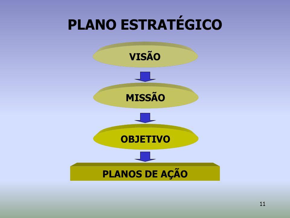 11 PLANO ESTRATÉGICO VISÃO PLANOS DE AÇÃO MISSÃOOBJETIVO