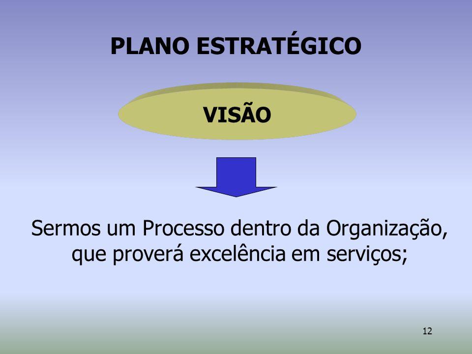 12 Sermos um Processo dentro da Organização, que proverá excelência em serviços; PLANO ESTRATÉGICO VISÃO