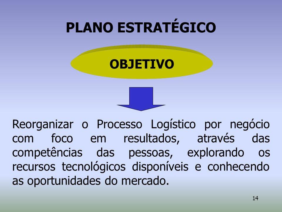 14 OBJETIVO Reorganizar o Processo Logístico por negócio com foco em resultados, através das competências das pessoas, explorando os recursos tecnológ