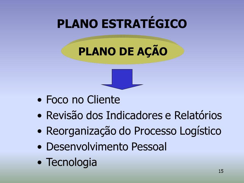 15 Foco no Cliente Revisão dos Indicadores e Relatórios Reorganização do Processo Logístico Desenvolvimento Pessoal Tecnologia PLANO ESTRATÉGICO PLANO