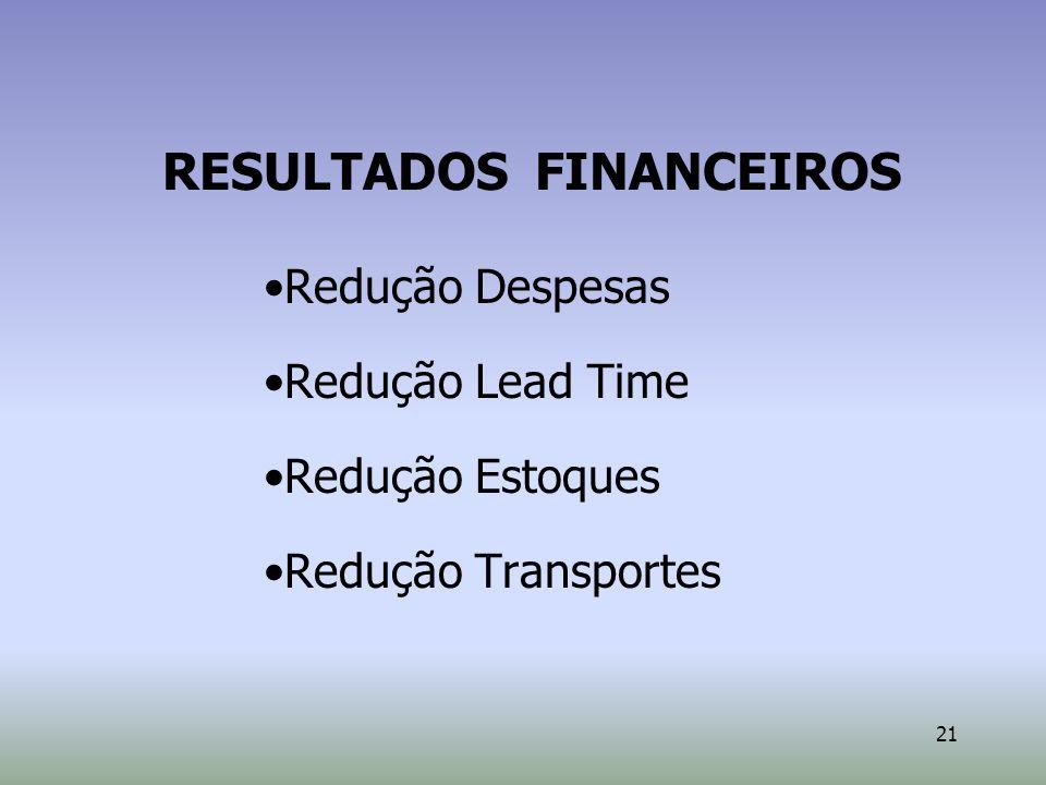 21 RESULTADOS FINANCEIROS Redução Despesas Redução Lead Time Redução Estoques Redução Transportes