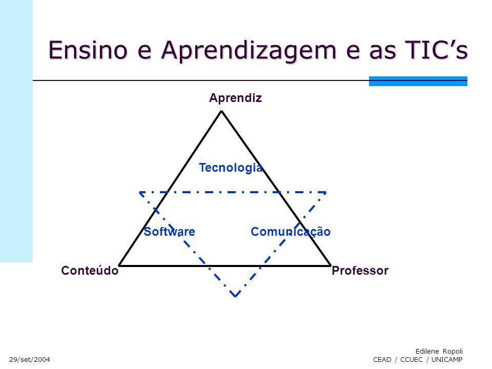 29/set/2004 Edilene Ropoli CEAD / CCUEC / UNICAMP Aprendiz ProfessorConteúdo Tecnologia SoftwareComunicação Ensino e Aprendizagem e as TICs