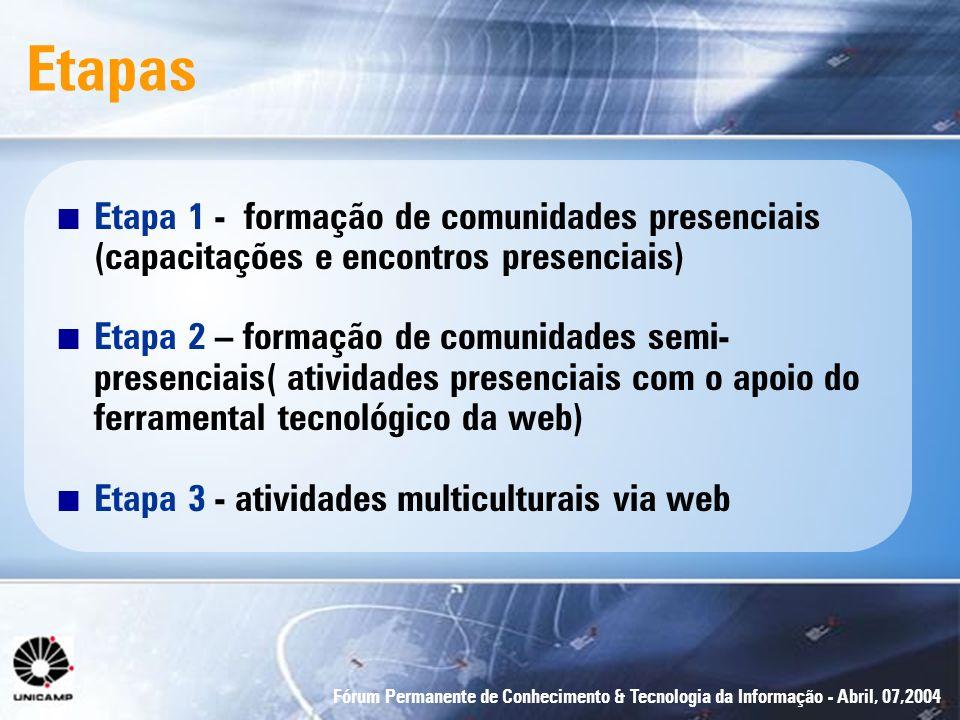 Fórum Permanente de Conhecimento & Tecnologia da Informação - Abril, 07,2004 Etapas n Etapa 1 - formação de comunidades presenciais (capacitações e en
