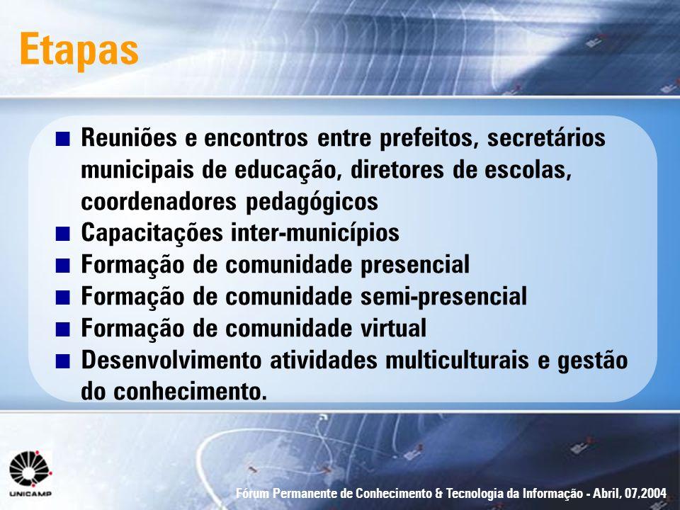 Fórum Permanente de Conhecimento & Tecnologia da Informação - Abril, 07,2004 n Reuniões e encontros entre prefeitos, secretários municipais de educaçã