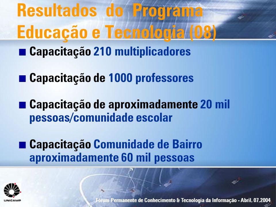 Fórum Permanente de Conhecimento & Tecnologia da Informação - Abril, 07,2004 n Capacitação 210 multiplicadores n Capacitação de 1000 professores n Cap