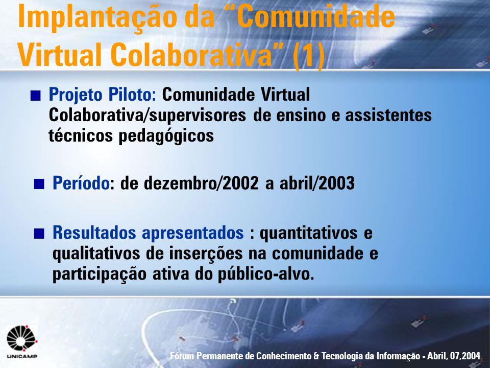 Fórum Permanente de Conhecimento & Tecnologia da Informação - Abril, 07,2004 n Projeto Piloto: Comunidade Virtual Colaborativa/supervisores de ensino
