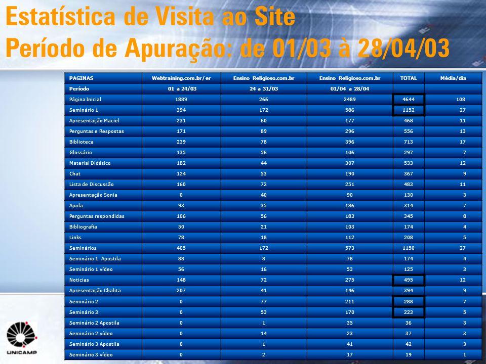 Fórum Permanente de Conhecimento & Tecnologia da Informação - Abril, 07,2004 Estatística de Visita ao Site Período de Apuração: de 01/03 à 28/04/03 PA