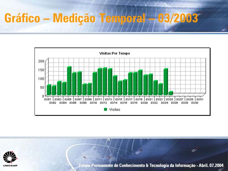 Fórum Permanente de Conhecimento & Tecnologia da Informação - Abril, 07,2004 Gráfico – Medição Temporal – 03/2003