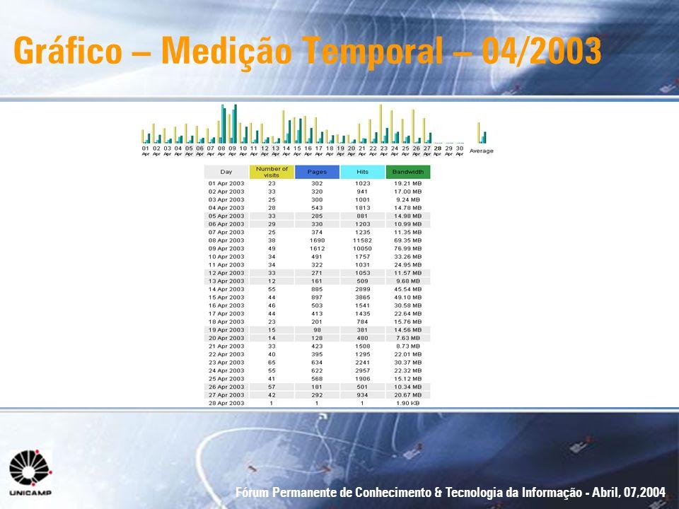 Fórum Permanente de Conhecimento & Tecnologia da Informação - Abril, 07,2004 Gráfico – Medição Temporal – 04/2003