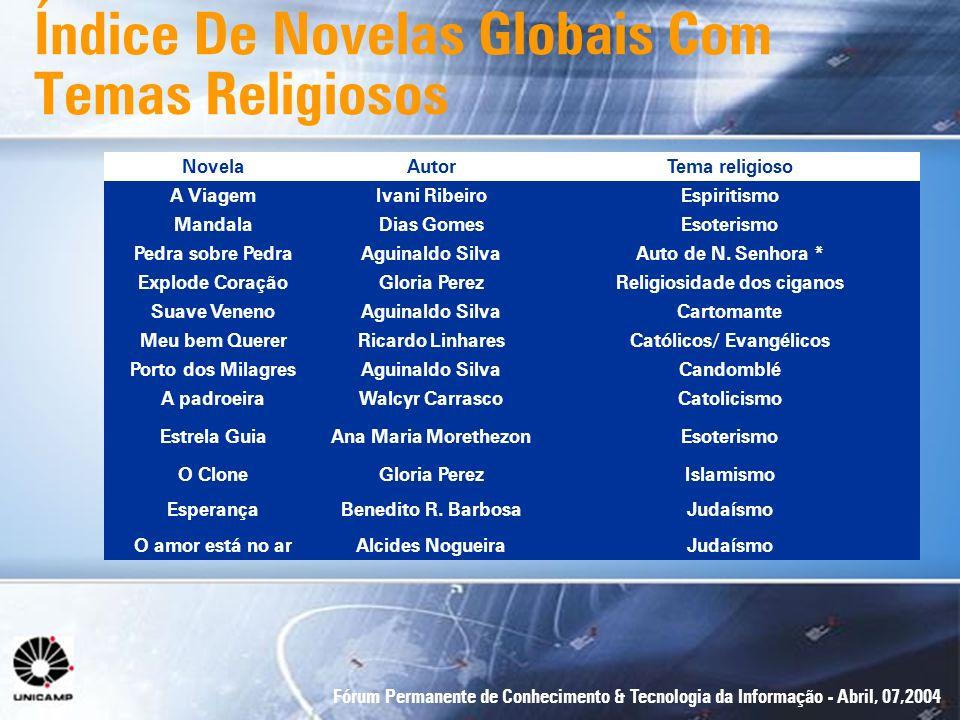 Fórum Permanente de Conhecimento & Tecnologia da Informação - Abril, 07,2004 Índice De Novelas Globais Com Temas Religiosos NovelaAutorTema religioso