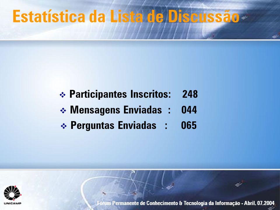 Fórum Permanente de Conhecimento & Tecnologia da Informação - Abril, 07,2004 Estatística da Lista de Discussão Participantes Inscritos: 248 Mensagens