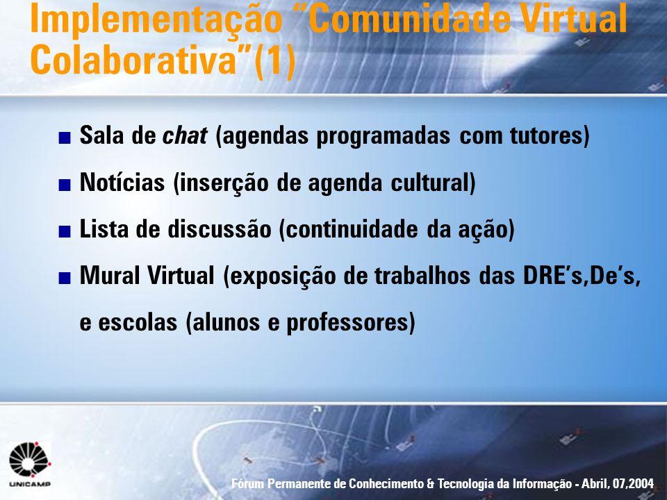 Fórum Permanente de Conhecimento & Tecnologia da Informação - Abril, 07,2004 Implementação Comunidade Virtual Colaborativa(1) n Sala de chat (agendas