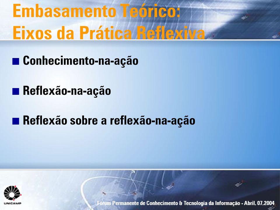 Fórum Permanente de Conhecimento & Tecnologia da Informação - Abril, 07,2004 Embasamento Teórico: Eixos da Prática Reflexiva n Conhecimento-na-ação n