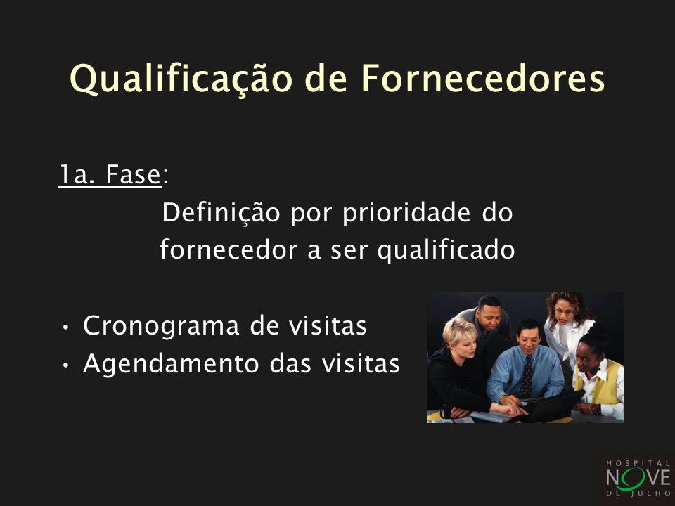 Qualificação de Fornecedores 1a. Fase: Definição por prioridade do fornecedor a ser qualificado Cronograma de visitas Agendamento das visitas