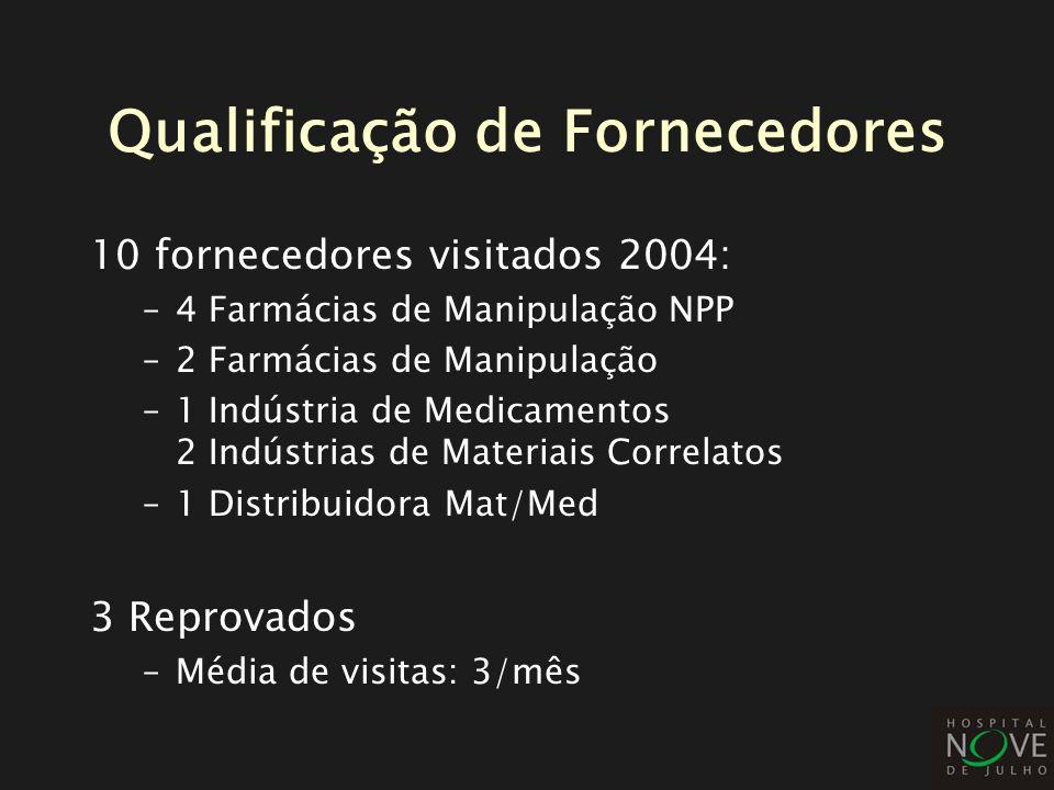 Qualificação de Fornecedores 10 fornecedores visitados 2004: –4 Farmácias de Manipulação NPP –2 Farmácias de Manipulação –1 Indústria de Medicamentos
