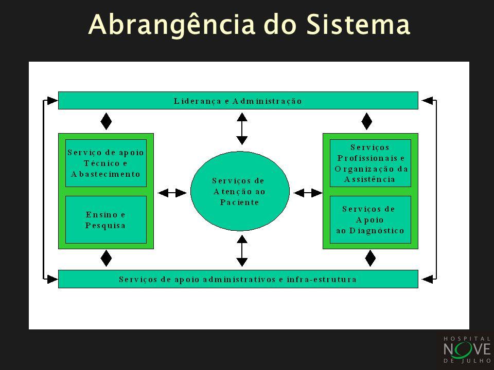 Plano de Trabalho: Apoio Gerência e Diretoria Normas e Procedimentos definidos e divulgados Alinhamento de informações e acompanhamento dos processos Desenvolvimento de Fornecedores
