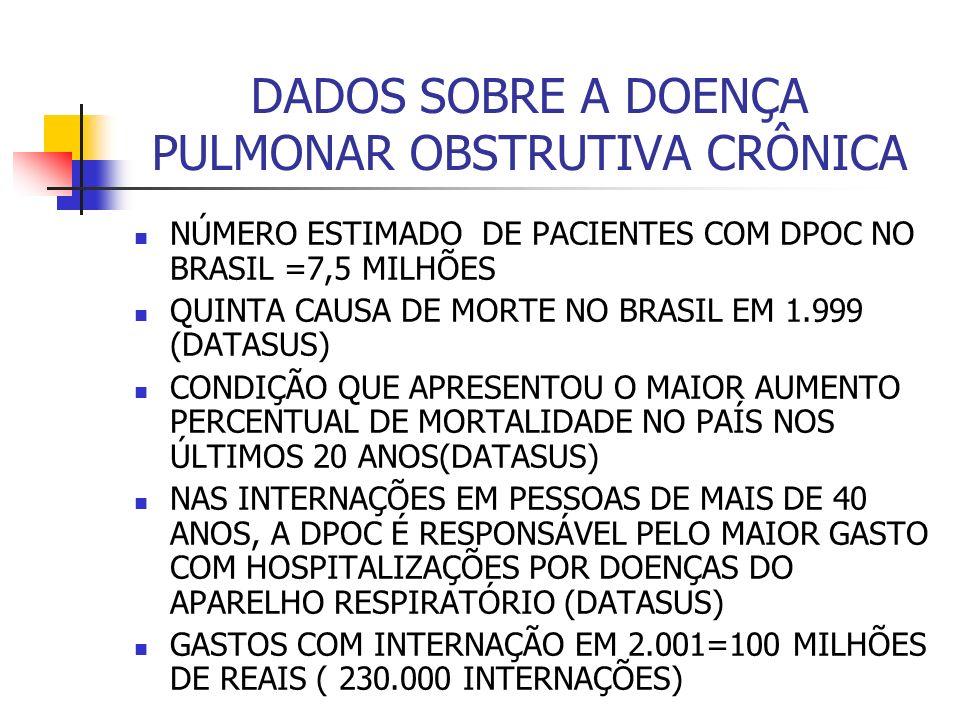 DADOS SOBRE A DOENÇA PULMONAR OBSTRUTIVA CRÔNICA NÚMERO ESTIMADO DE PACIENTES COM DPOC NO BRASIL =7,5 MILHÕES QUINTA CAUSA DE MORTE NO BRASIL EM 1.999 (DATASUS) CONDIÇÃO QUE APRESENTOU O MAIOR AUMENTO PERCENTUAL DE MORTALIDADE NO PAÍS NOS ÚLTIMOS 20 ANOS(DATASUS) NAS INTERNAÇÕES EM PESSOAS DE MAIS DE 40 ANOS, A DPOC É RESPONSÁVEL PELO MAIOR GASTO COM HOSPITALIZAÇÕES POR DOENÇAS DO APARELHO RESPIRATÓRIO (DATASUS) GASTOS COM INTERNAÇÃO EM 2.001=100 MILHÕES DE REAIS ( 230.000 INTERNAÇÕES)