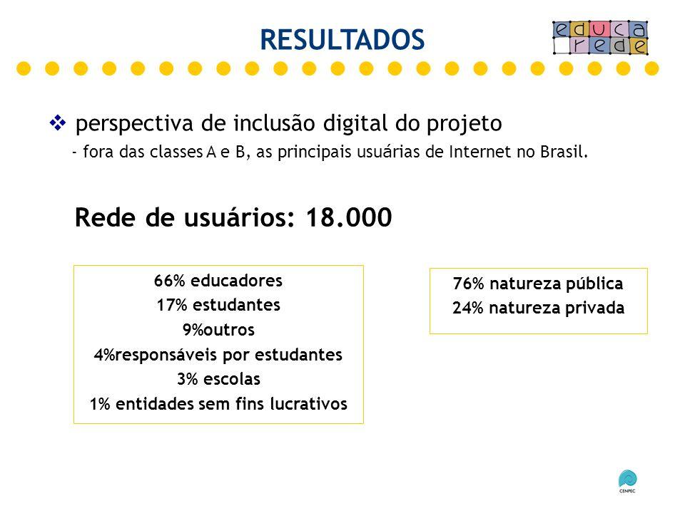 - fora das classes A e B, as principais usu á rias de Internet no Brasil. perspectiva de inclusão digital do projeto RESULTADOS 76% natureza pública 2