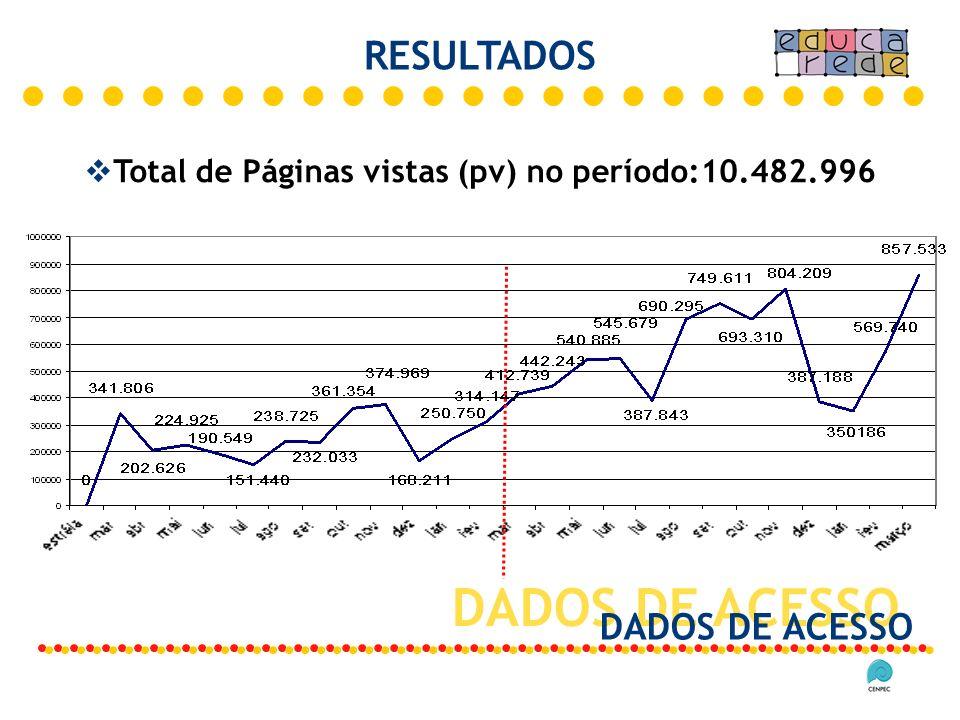 DADOS DE ACESSO Total de Páginas vistas (pv) no período:10.482.996 RESULTADOS