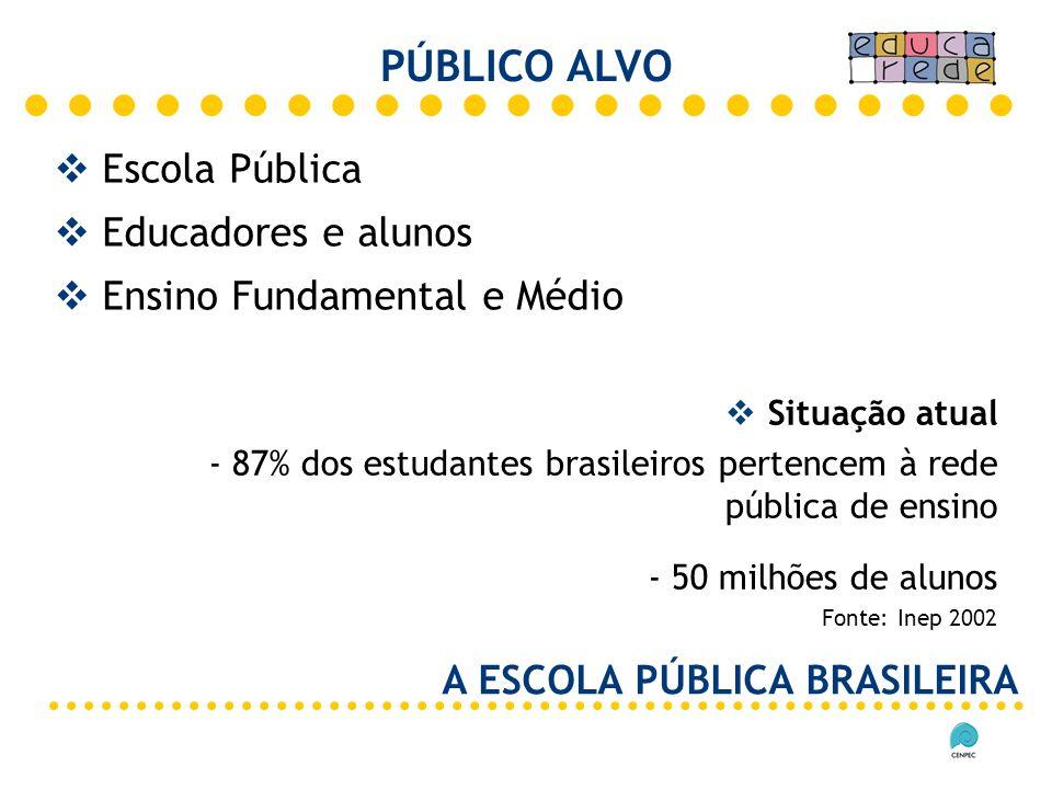 Escola Pública Educadores e alunos Ensino Fundamental e Médio PÚBLICO ALVO Situação atual - 87% dos estudantes brasileiros pertencem à rede pública de