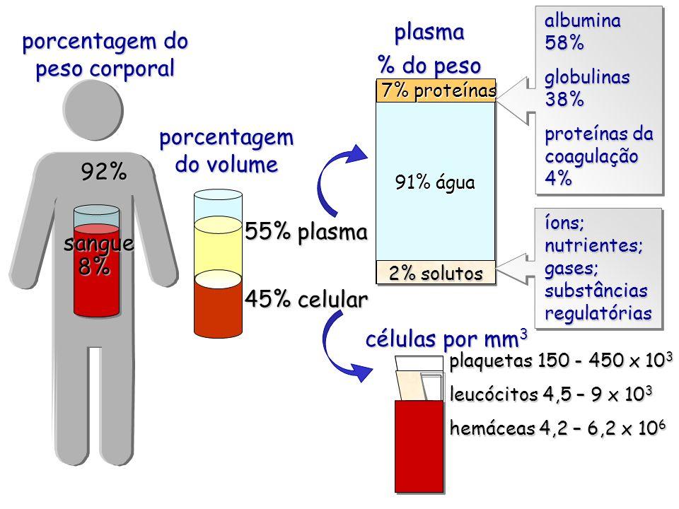 porcentagem do peso corporal 92% 8% sangue 91% água plasma % do peso 7% proteínas 7% proteínas 2% solutos 55% plasma 45% celular porcentagem do volume