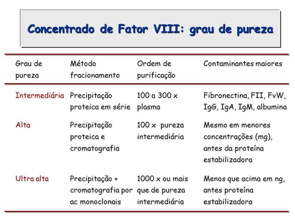 Grau de pureza Método fracionamento Ordem de purificação Contaminantes maiores IntermediáriaPrecipitação proteica em série 100 a 300 x plasma Fibronec