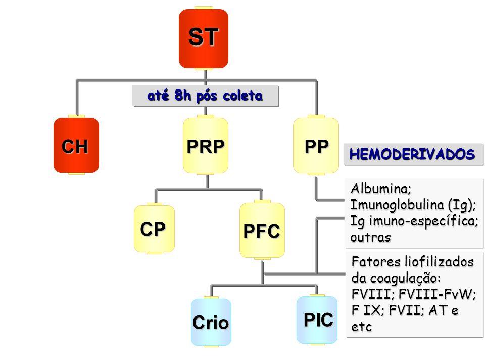 HEMODERIVADOS Fatores liofilizados da coagulação: FVIII; FVIII-FvW; F IX; FVII; AT e etc CH PRP ST CP PFC PP Albumina; Imunoglobulina (Ig); Ig imuno-e