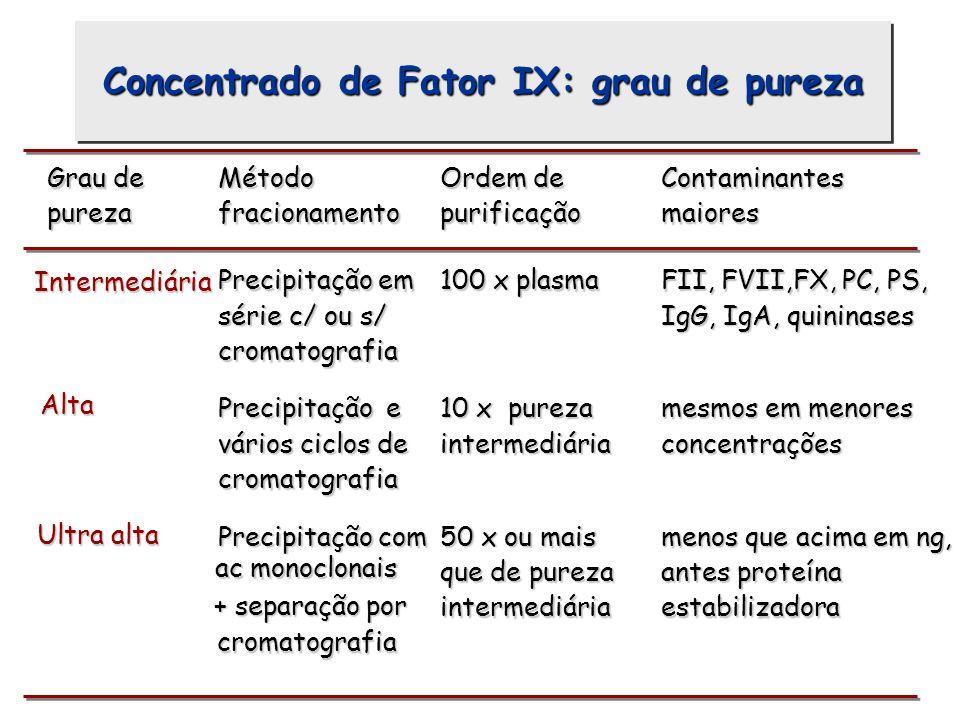 Grau de pureza Método fracionamento Ordem de purificação Contaminantes maiores Intermediária Precipitação em série c/ ou s/ cromatografia 100 x plasma