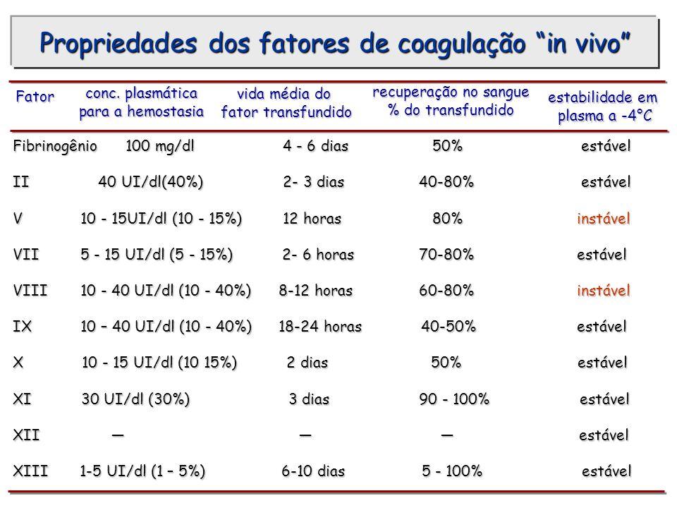 Propriedades dos fatores de coagulação in vivo Fator conc. plasmática para a hemostasia para a hemostasia vida média do fator transfundido recuperação