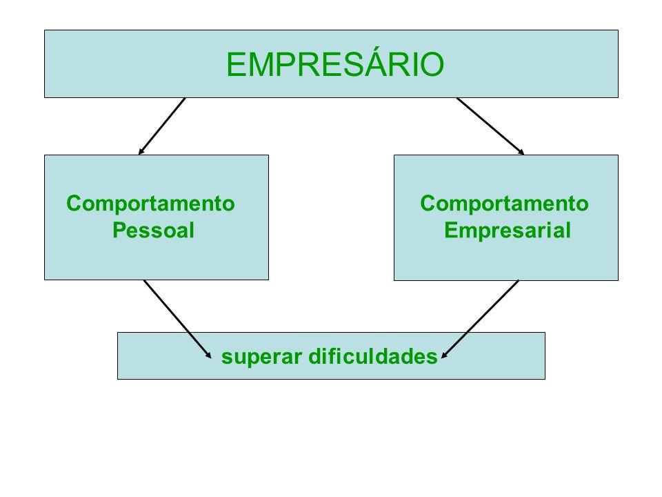 Comportamento Pessoal Comportamento Empresarial EMPRESÁRIO superar dificuldades