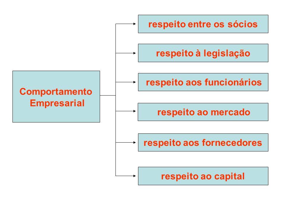Comportamento Empresarial respeito entre os sócios respeito à legislação respeito aos funcionários respeito aos fornecedores respeito ao capital respe