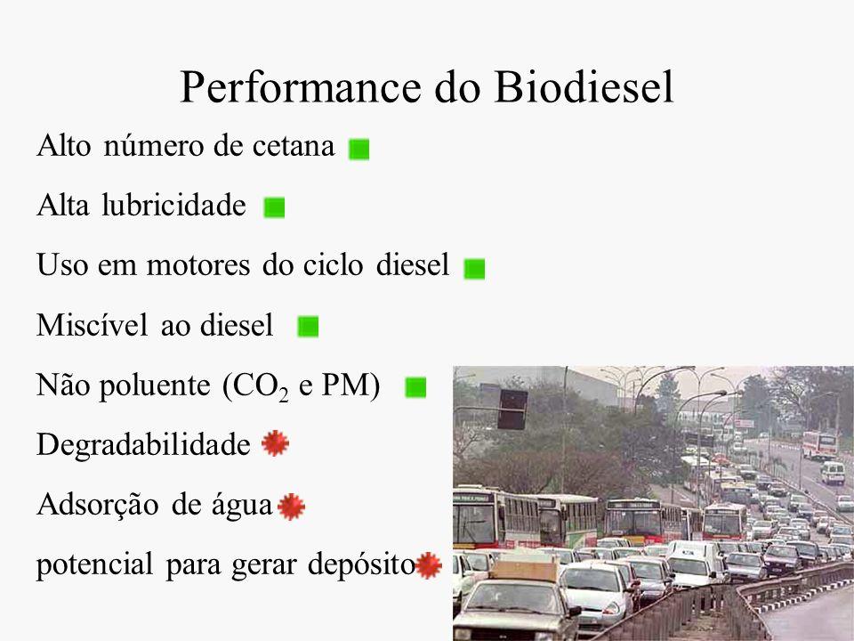 Performance do Biodiesel Alto número de cetana Alta lubricidade Uso em motores do ciclo diesel Miscível ao diesel Não poluente (CO 2 e PM) Degradabili