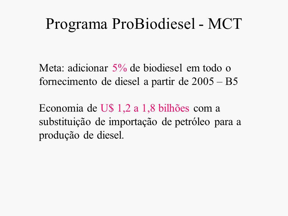 Programa ProBiodiesel - MCT Meta: adicionar 5% de biodiesel em todo o fornecimento de diesel a partir de 2005 – B5 Economia de U$ 1,2 a 1,8 bilhões co