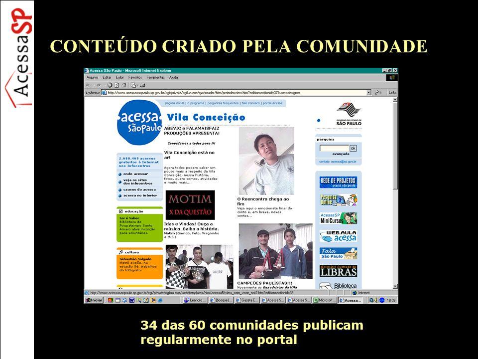 CONTEÚDO CRIADO PELA COMUNIDADE 34 das 60 comunidades publicam regularmente no portal