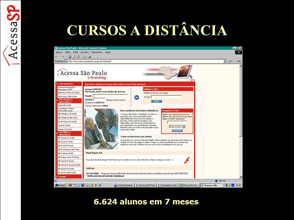 CURSOS A DISTÂNCIA 6.624 alunos em 7 meses