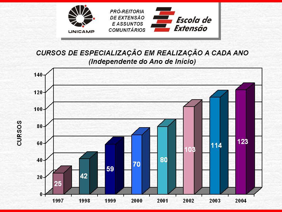 EVOLUÇÃO DAS MATRÍCULAS NOS CURSOS DE EXTENSÃO Período: 1994 A 2004 PRÓ-REITORIA DE EXTENSÃO E ASSUNTOS COMUNITÁRIOS
