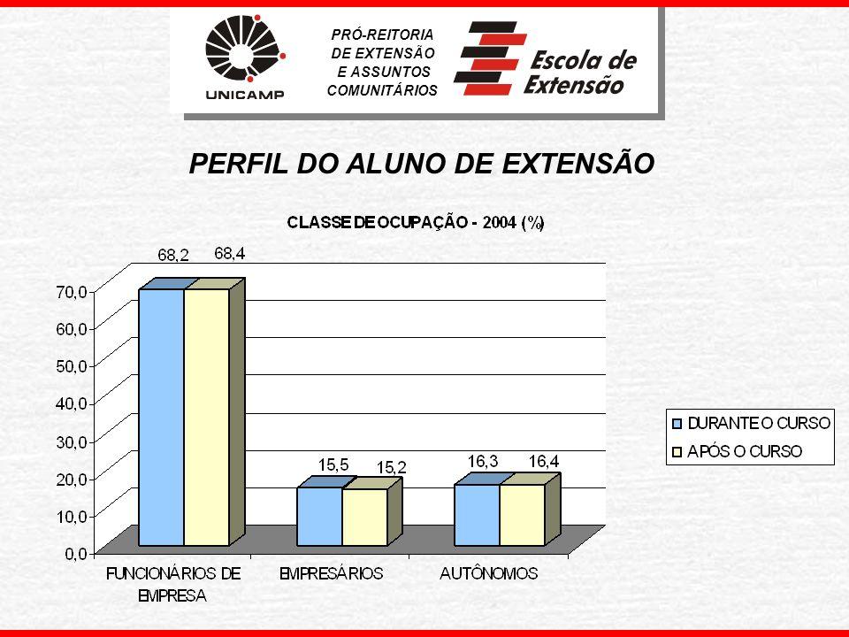 PERFIL DO ALUNO DE EXTENSÃO PRÓ-REITORIA DE EXTENSÃO E ASSUNTOS COMUNITÁRIOS