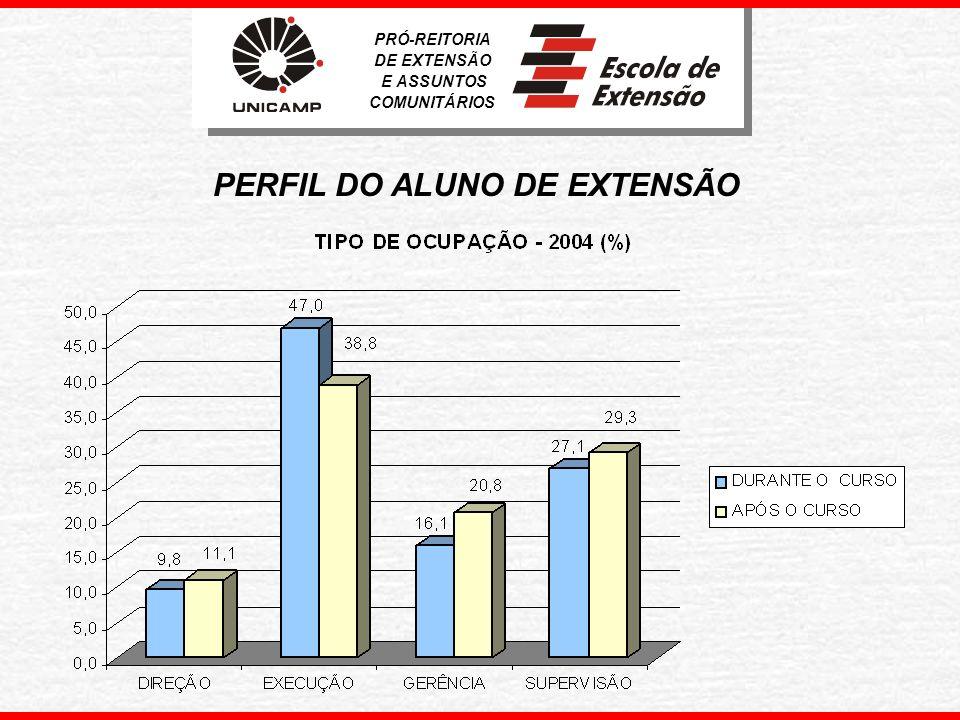 IMPACTO DO CURSO NO DESENVOLVIMENTO DE SUA ATUAÇÃO PROFISSIONAL - 2004 PRÓ-REITORIA DE EXTENSÃO E ASSUNTOS COMUNITÁRIOS