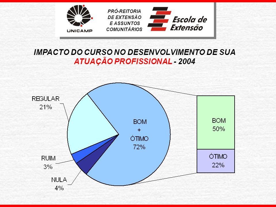 IMPACTO DO CURSO NO DESENVOLVIMENTO DE SUA CARREIRA PROFISSIONAL - 2004 PRÓ-REITORIA DE EXTENSÃO E ASSUNTOS COMUNITÁRIOS