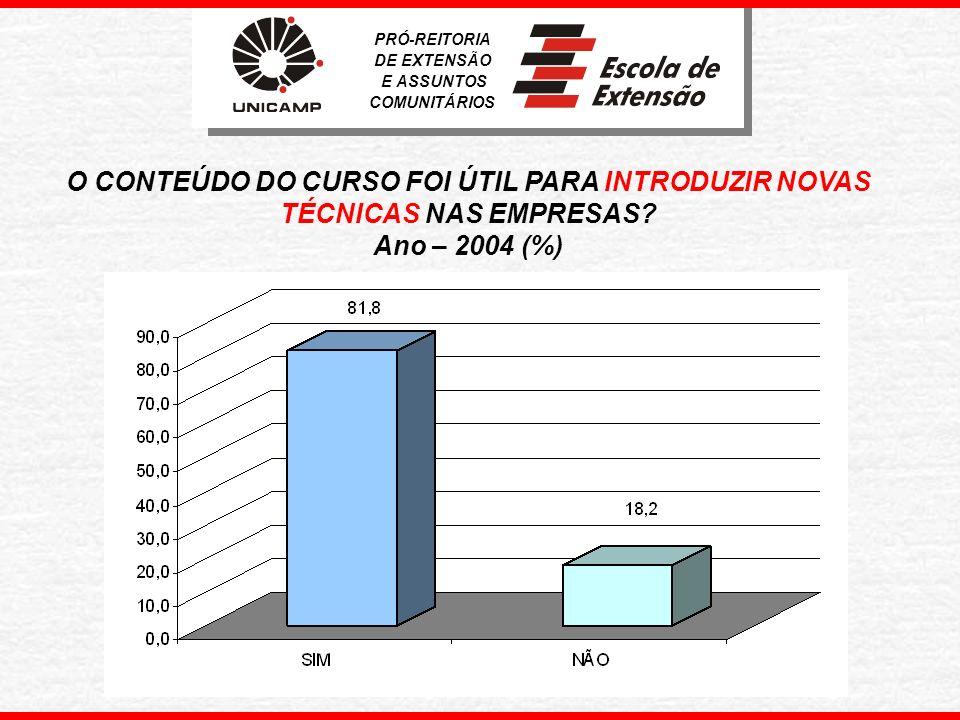 O CONTEÚDO DO CURSO FOI ÚTIL PARA INTRODUZIR NOVOS CONCEITOS DE GESTÃO NA EMPRESA.