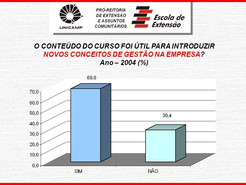 APROVEITAMENTO DA PROPOSTA TEÓRICO-PRÁTICA DO CURSO – 2004 (%) PRÓ-REITORIA DE EXTENSÃO E ASSUNTOS COMUNITÁRIOS