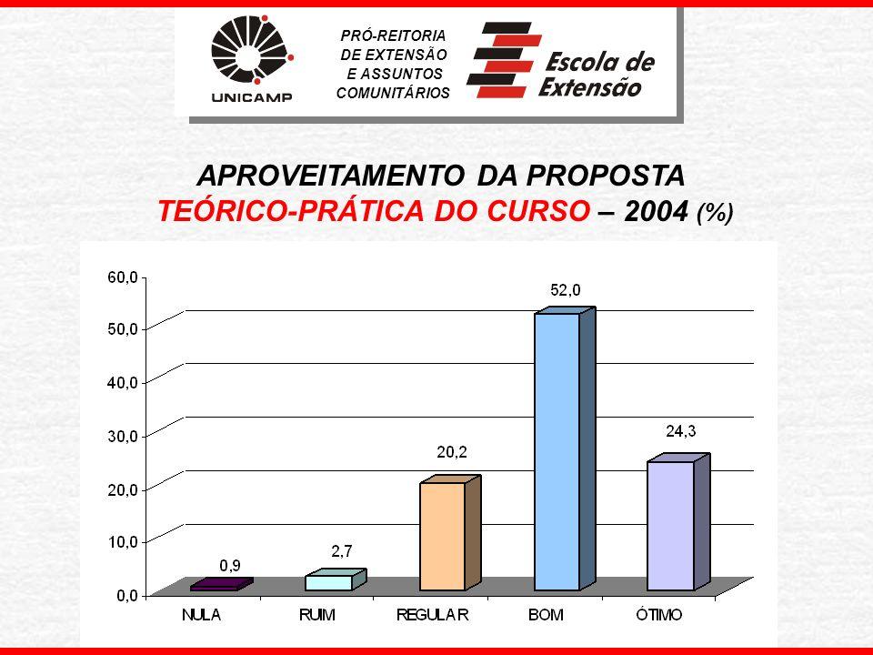 PRÓ-REITORIA DE EXTENSÃO E ASSUNTOS COMUNITÁRIOS RELAÇÃO ENTRE AULAS TEÓRICAS E PRÁTICAS NO CURSO 2004 (%)